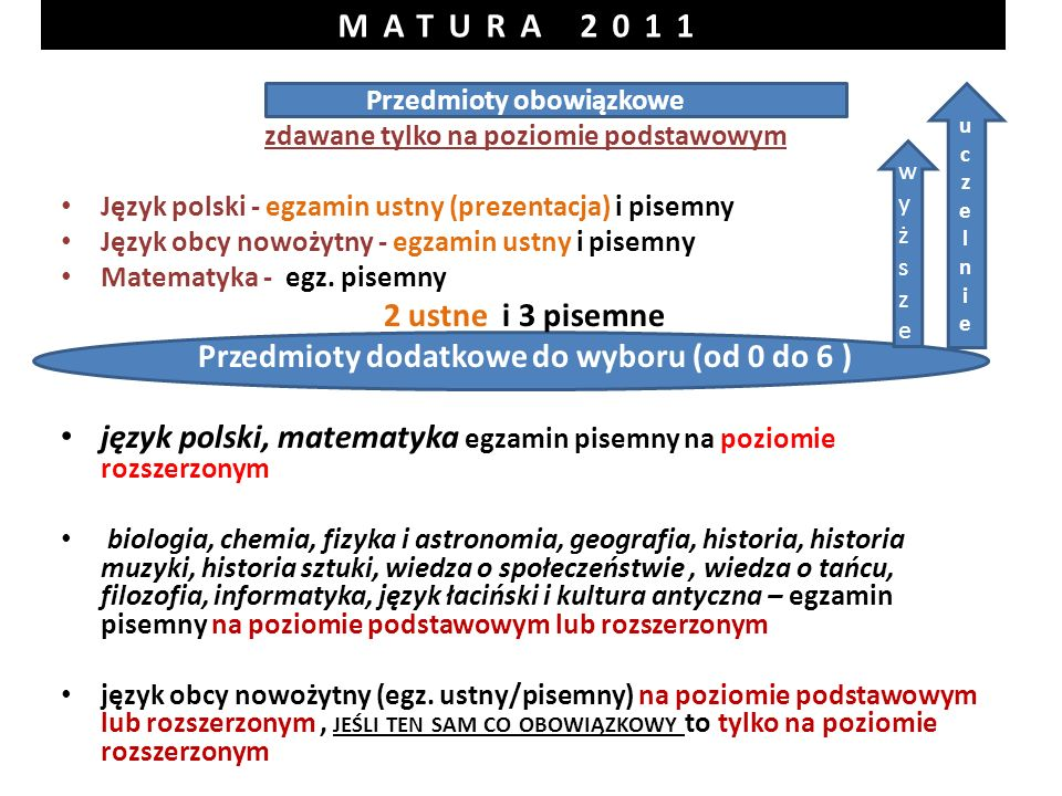 Przedmioty obowiązkowe zdawane tylko na poziomie podstawowym Język polski - egzamin ustny (prezentacja) i pisemny Język obcy nowożytny - egzamin ustny