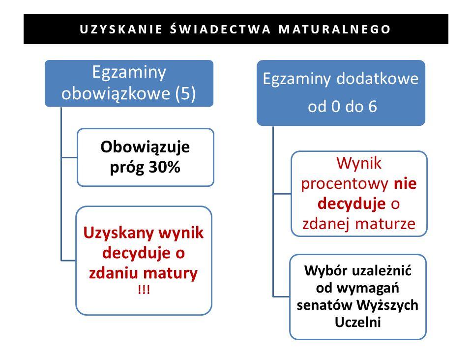UZYSKANIE ŚWIADECTWA MATURALNEGO Egzaminy obowiązkowe (5) Obowiązuje próg 30% Uzyskany wynik decyduje o zdaniu matury !!! Egzaminy dodatkowe od 0 do 6