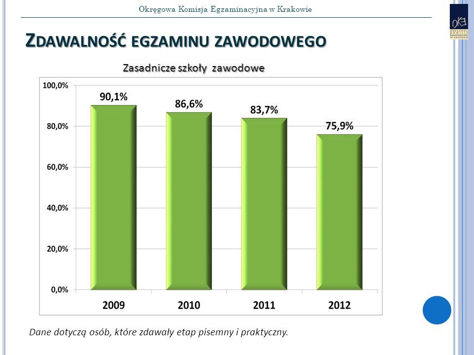 Okręgowa Komisja Egzaminacyjna w Krakowie Z DAWALNOŚĆ EGZAMINU ZAWODOWEGO Zasadnicze szkoły zawodowe Dane dotyczą osób, które zdawały etap pisemny i praktyczny.