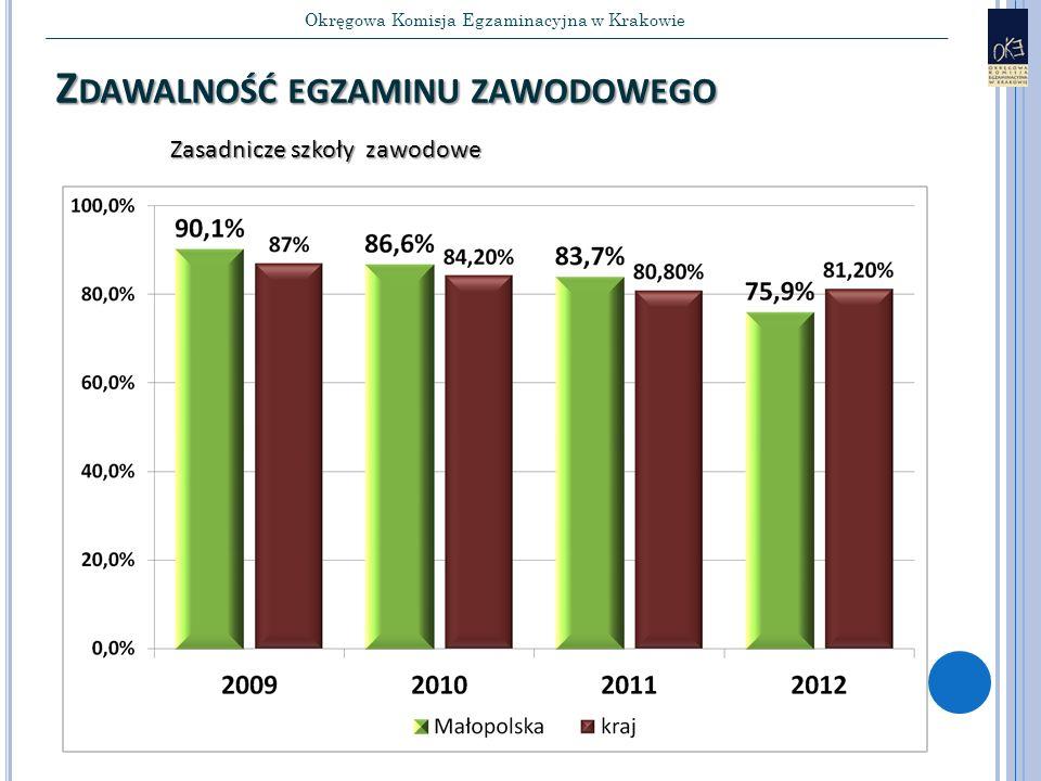 Okręgowa Komisja Egzaminacyjna w Krakowie Z DAWALNOŚĆ EGZAMINU ZAWODOWEGO Zasadnicze szkoły zawodowe