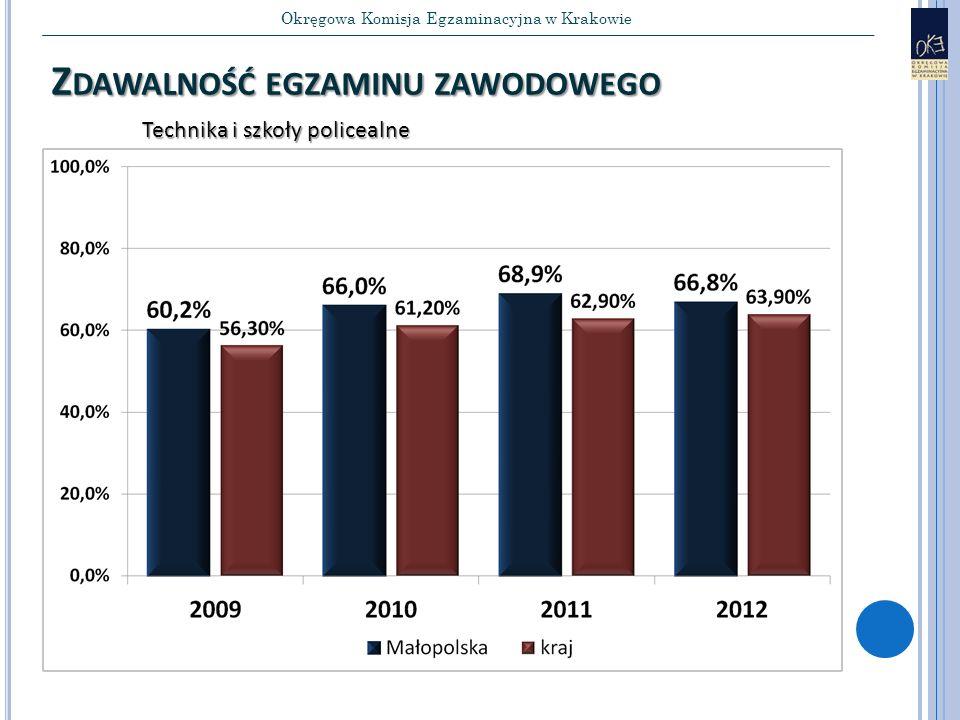 Okręgowa Komisja Egzaminacyjna w Krakowie Z DAWALNOŚĆ EGZAMINU ZAWODOWEGO Technika i szkoły policealne