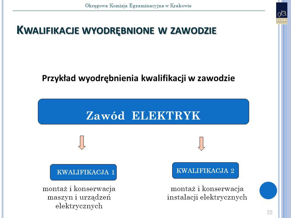 Okręgowa Komisja Egzaminacyjna w Krakowie 22 K WALIFIKACJE WYODRĘBNIONE W ZAWODZIE 22 Przykład wyodrębnienia kwalifikacji w zawodzie KWALIFIKACJA 2 Zawód ELEKTRYK KWALIFIKACJA 1 montaż i konserwacja maszyn i urządzeń elektrycznych montaż i konserwacja instalacji elektrycznych