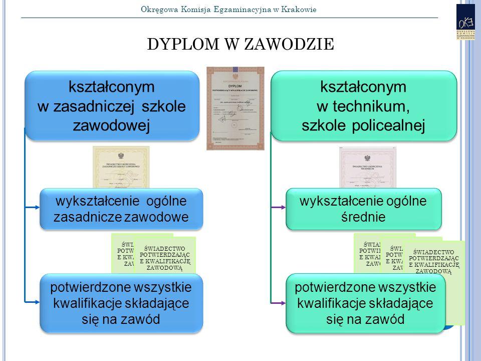 Okręgowa Komisja Egzaminacyjna w Krakowie kształconym w zasadniczej szkole zawodowej kształconym w zasadniczej szkole zawodowej wykształcenie ogólne zasadnicze zawodowe kształconym w technikum, szkole policealnej kształconym w technikum, szkole policealnej wykształcenie ogólne średnie DYPLOM W ZAWODZIE 25 ŚWIADECTWO POTWIERDZAJĄC E KWALIFIKACJĘ ZAWODOWĄ potwierdzone wszystkie kwalifikacje składające się na zawód