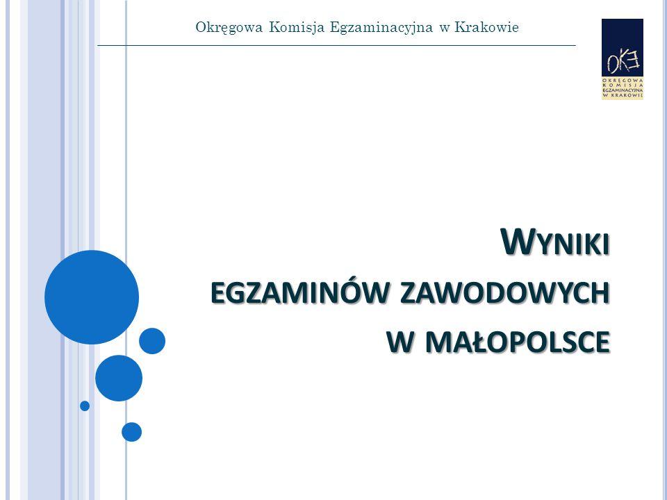 Okręgowa Komisja Egzaminacyjna w Krakowie W YNIKI EGZAMINÓW ZAWODOWYCH W MAŁOPOLSCE
