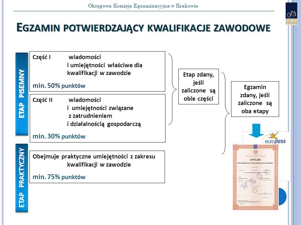 Okręgowa Komisja Egzaminacyjna w Krakowie dają E GZAMIN POTWIERDZAJĄCY KWALIFIKACJE ZAWODOWE Część II wiadomości i umiejętności związane z zatrudnieniem i działalnością gospodarczą min.