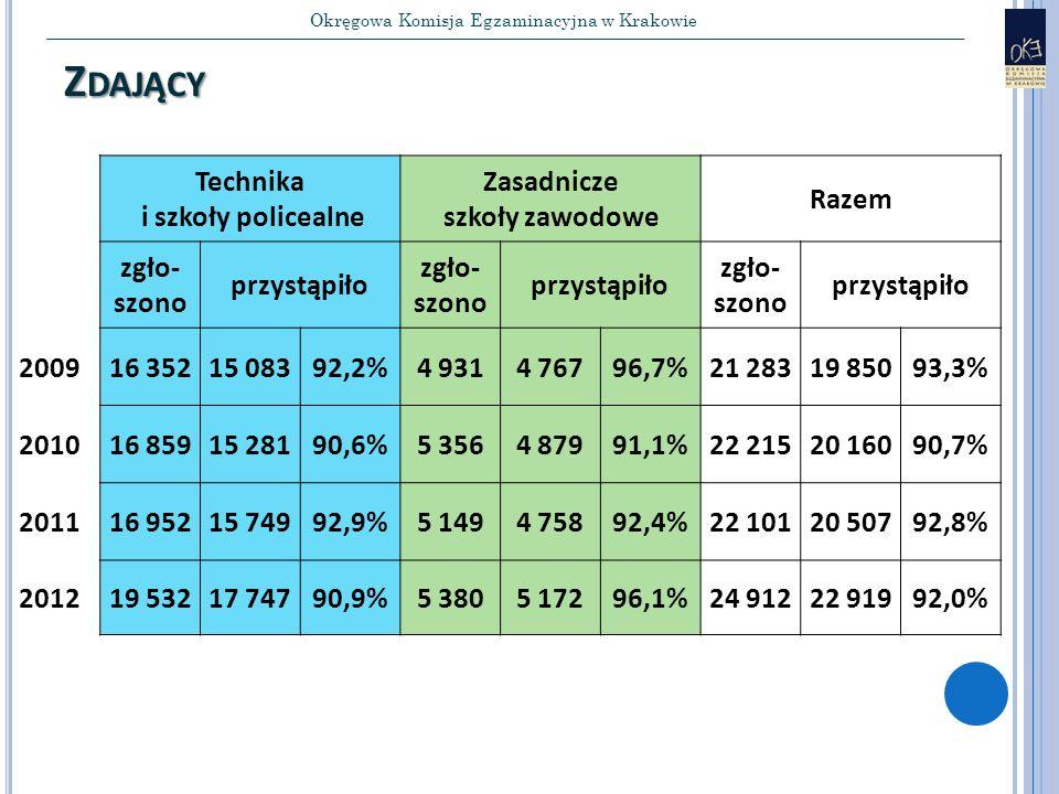 Okręgowa Komisja Egzaminacyjna w Krakowie Z DAJĄCY Technika i szkoły policealne Zasadnicze szkoły zawodowe Razem zgło- szono przystąpiło zgło- szono przystąpiło zgło- szono przystąpiło 200916 35215 08392,2%4 9314 76796,7%21 28319 85093,3% 201016 85915 28190,6%5 3564 87991,1%22 21520 16090,7% 201116 95215 74992,9%5 1494 75892,4%22 10120 50792,8% 201219 53217 74790,9%5 3805 17296,1%24 91222 91992,0%