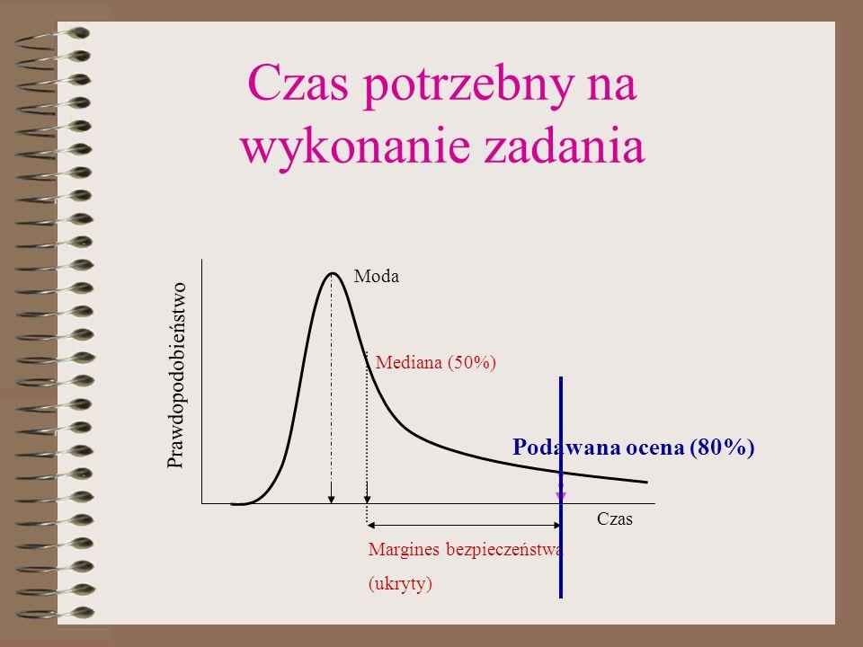 Czas potrzebny na wykonanie zadania Czas Prawdopodobieństwo Margines bezpieczeństwa (ukryty) Mediana (50%) Podawana ocena (80%) Moda