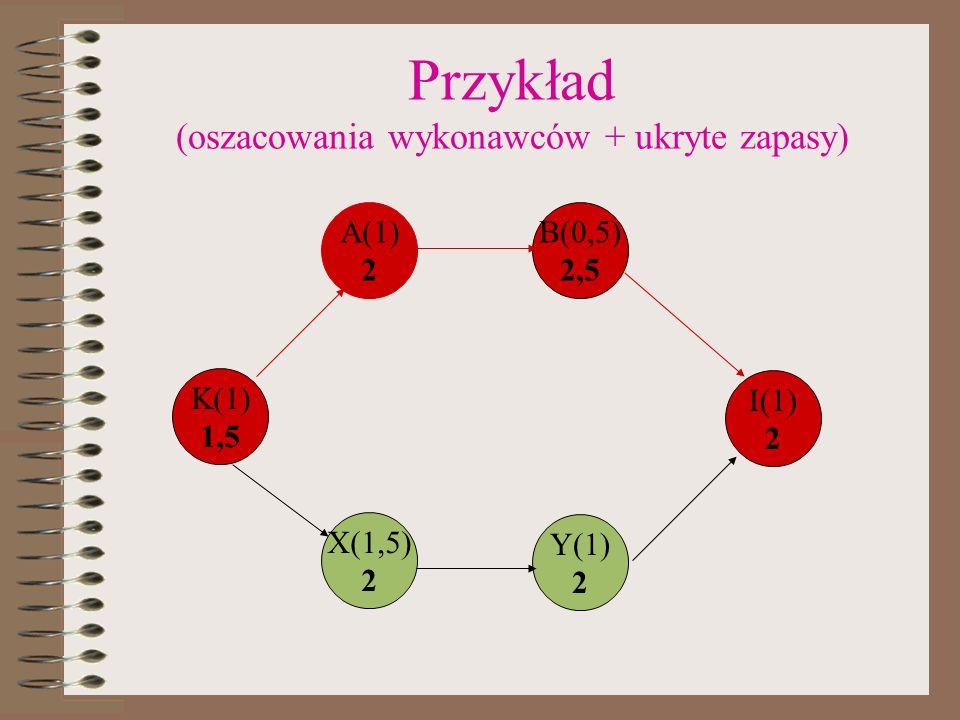 Przykład (oszacowania wykonawców + ukryte zapasy) K(1) 1,5 A(1) 2 B(0,5) 2,5 X(1,5) 2 Y(1) 2 I(1) 2