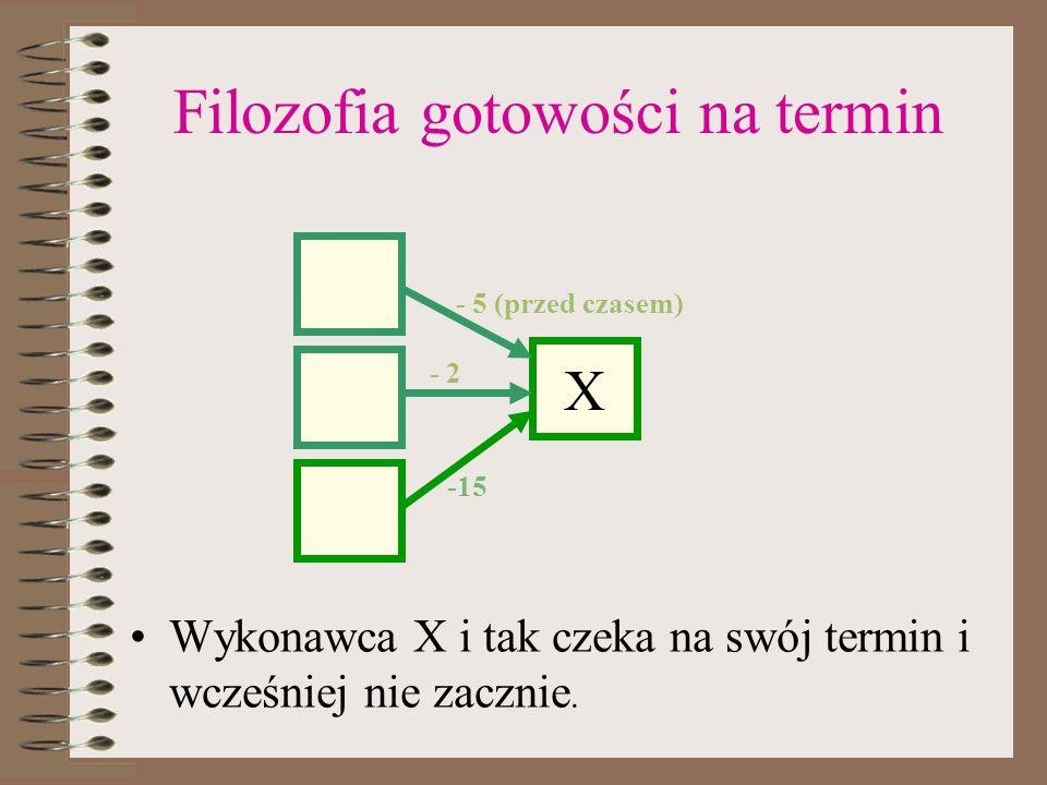 Filozofia gotowości na termin Wykonawca X i tak czeka na swój termin i wcześniej nie zacznie. X -15 - 5 (przed czasem) - 2
