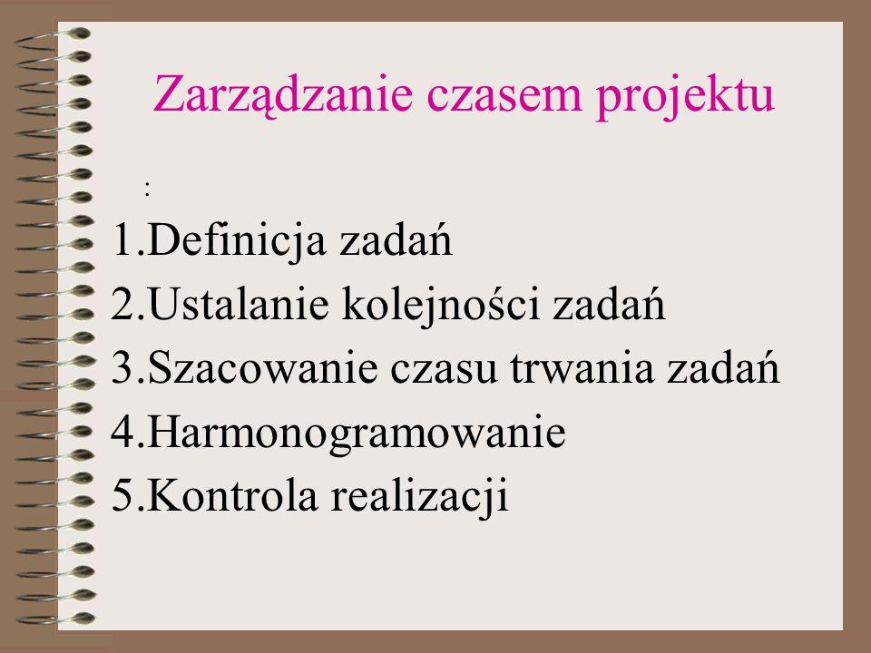 Zarządzanie czasem projektu : 1.Definicja zadań 2.Ustalanie kolejności zadań 3.Szacowanie czasu trwania zadań 4.Harmonogramowanie 5.Kontrola realizacj