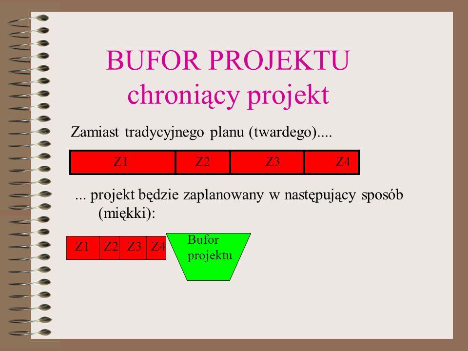 BUFOR PROJEKTU chroniący projekt Z1 Z2 Z3 Z4 Bufor projektu Zamiast tradycyjnego planu (twardego)....... projekt będzie zaplanowany w następujący spos
