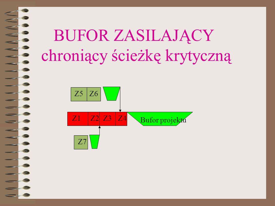 BUFOR ZASILAJĄCY chroniący ścieżkę krytyczną Z1Z2Z3Z4 Bufor projektu Z5Z6 Z7