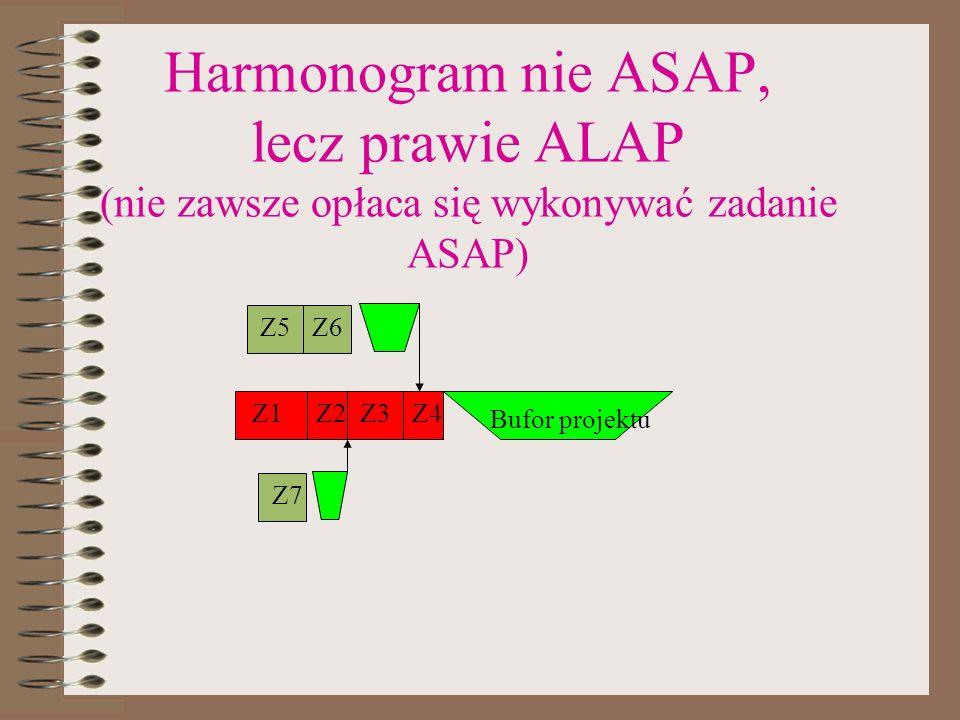 Harmonogram nie ASAP, lecz prawie ALAP (nie zawsze opłaca się wykonywać zadanie ASAP) Z1Z2Z3Z4 Bufor projektu Z5Z6 Z7