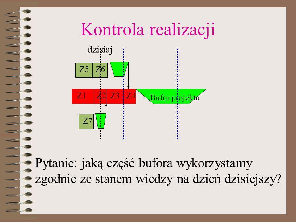 Kontrola realizacji Z1Z2Z3Z4 Bufor projektu Z5Z6 Z7 Pytanie: jaką część bufora wykorzystamy zgodnie ze stanem wiedzy na dzień dzisiejszy? dzisiaj