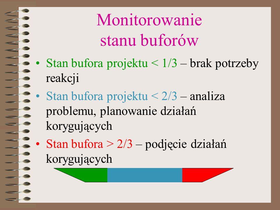 Monitorowanie stanu buforów Stan bufora projektu < 1/3 – brak potrzeby reakcji Stan bufora projektu < 2/3 – analiza problemu, planowanie działań koryg