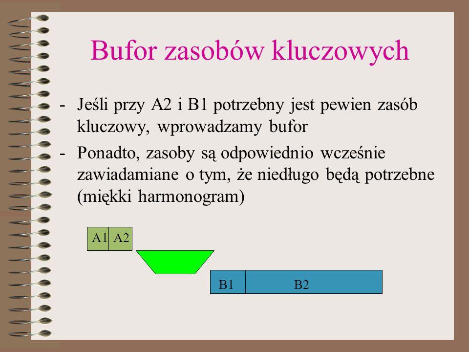 Bufor zasobów kluczowych -Jeśli przy A2 i B1 potrzebny jest pewien zasób kluczowy, wprowadzamy bufor -Ponadto, zasoby są odpowiednio wcześnie zawiadam