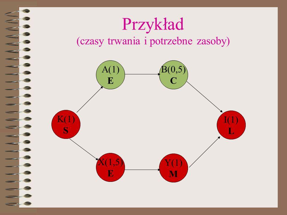Przykład (czasy trwania i potrzebne zasoby) K(1) S A(1) E B(0,5) C X(1,5) E Y(1) M I(1) L