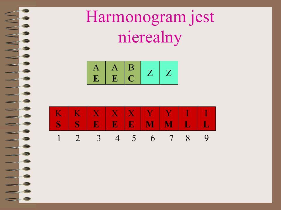 Harmonogram jest nierealny KSKS KSKS ILIL YMYM YMYM XEXE XEXE XEXE ILIL ZZ BCBC AEAE AEAE 123456789