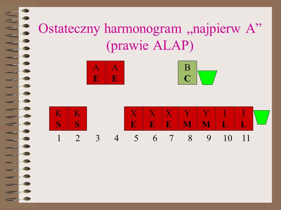 Ostateczny harmonogram najpierw A (prawie ALAP) KSKS KSKS ILIL YMYM YMYM XEXE XEXE XEXE ILIL BCBC AEAE AEAE 1256789101134