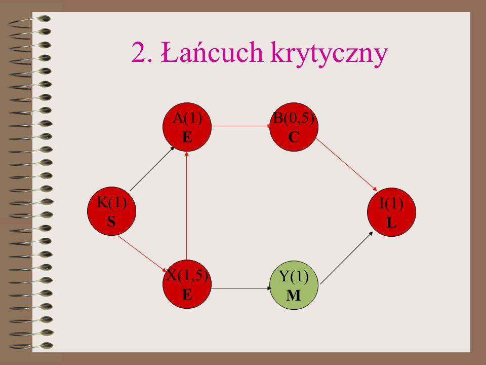 2. Łańcuch krytyczny K(1) S A(1) E B(0,5) C X(1,5) E Y(1) M I(1) L