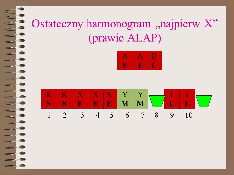 Ostateczny harmonogram najpierw X (prawie ALAP) KSKS KSKS ILIL YMYM YMYM XEXE XEXE XEXE ILIL BCBC AEAE AEAE 12345678910