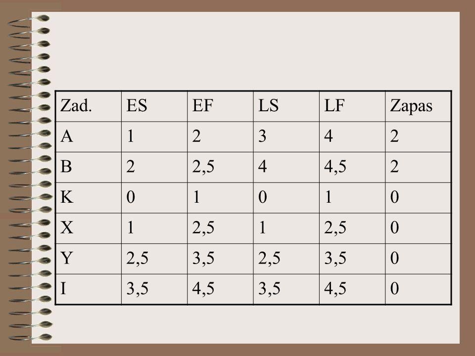 Zad.ESEFLSLFZapas A12342 B22,544,52 K01010 X12,51 0 Y 3,52,53,50 I 4,53,54,50