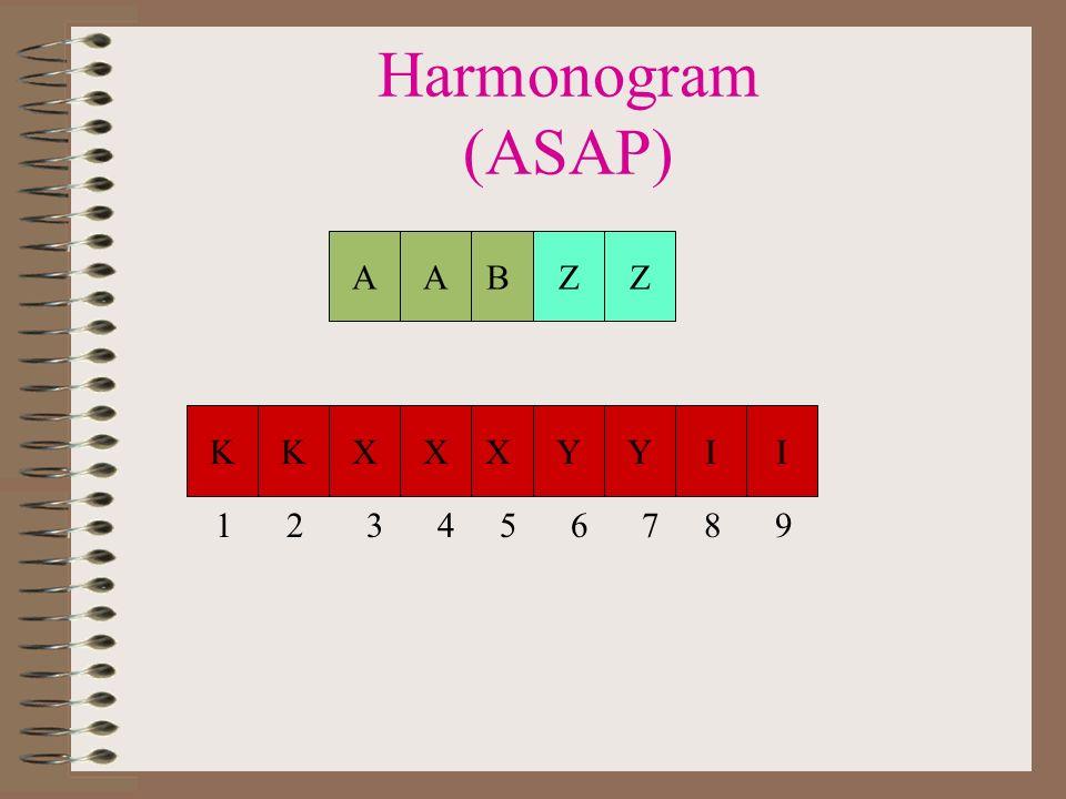 Zależności pomiędzy zadaniami Opóźnienie jest przekazywane dalej (akumulowane), przyspieszenie jest marnowane X +15 (po czasie) - 5 (przed czasem) - 2