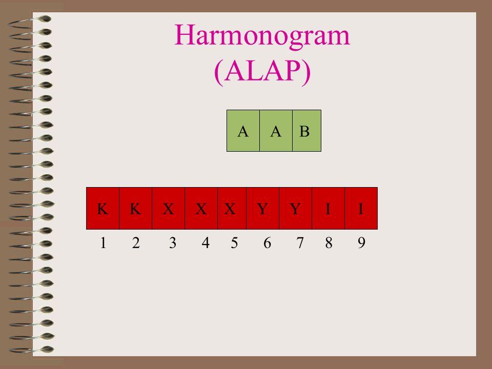 1. Łańcuch krytyczny K(1) S A(1) E B(0,5) C X(1,5) E Y(1) M I(1) L