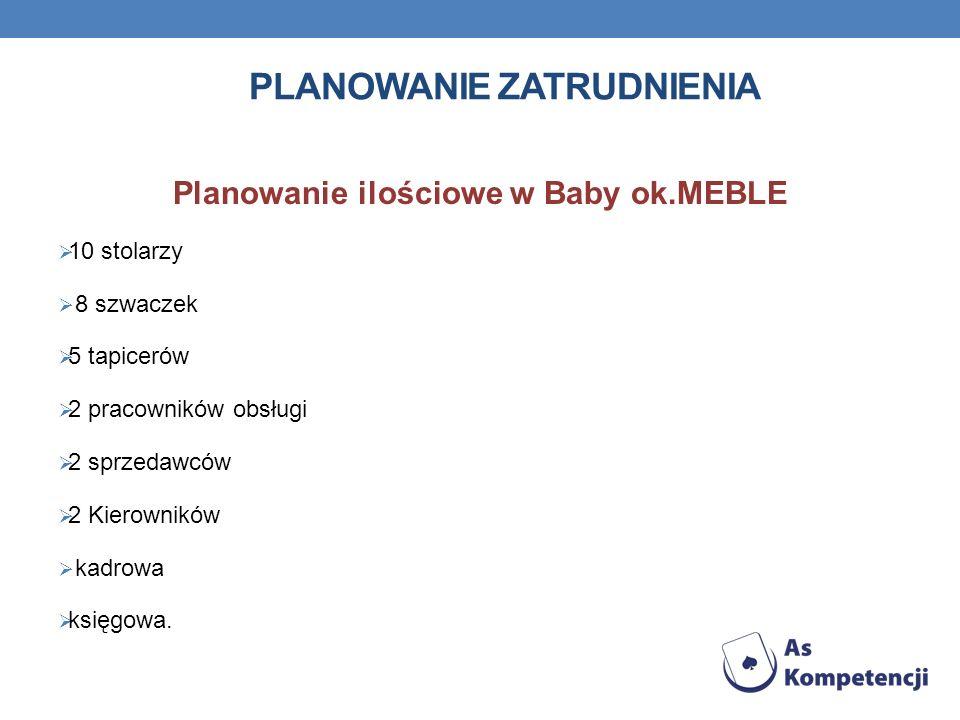 PLANOWANIE ZATRUDNIENIA Planowanie ilościowe w Baby ok.MEBLE 10 stolarzy 8 szwaczek 5 tapicerów 2 pracowników obsługi 2 sprzedawców 2 Kierowników kadr