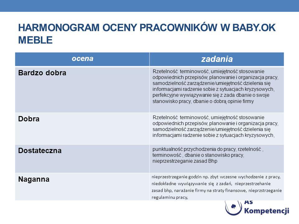 HARMONOGRAM OCENY PRACOWNIKÓW W BABY.OK MEBLE ocena zadania Bardzo dobra Rzetelność terminowość, umiejętność stosowanie odpowiednich przepisów, planow