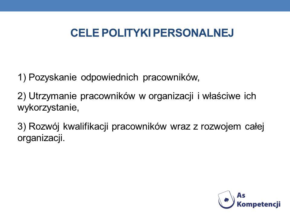 CELE POLITYKI PERSONALNEJ 1) Pozyskanie odpowiednich pracowników, 2) Utrzymanie pracowników w organizacji i właściwe ich wykorzystanie, 3) Rozwój kwal