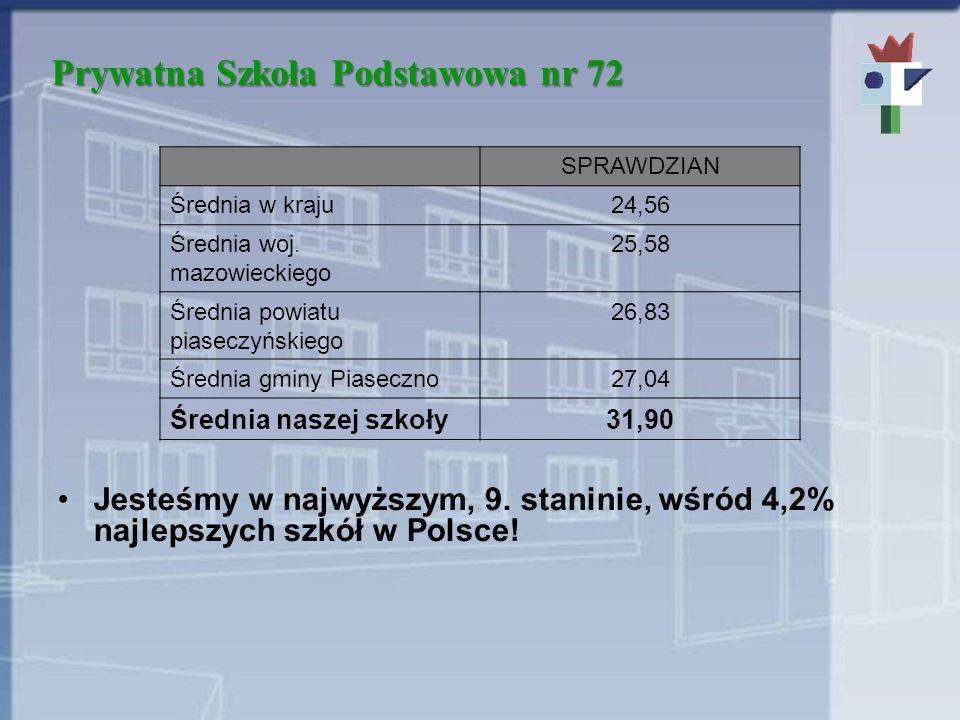 Prywatna Szkoła Podstawowa nr 72 Jesteśmy w najwyższym, 9. staninie, wśród 4,2% najlepszych szkół w Polsce! SPRAWDZIAN Średnia w kraju24,56 Średnia wo