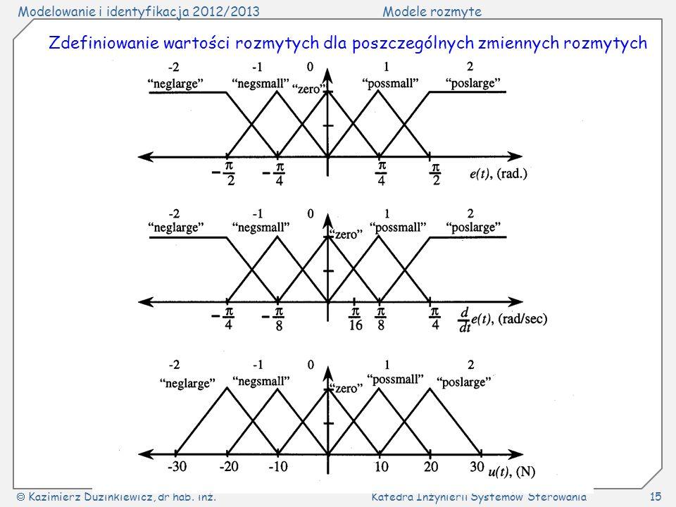 Modelowanie i identyfikacja 2012/2013Modele rozmyte Kazimierz Duzinkiewicz, dr hab. inż.Katedra Inżynierii Systemów Sterowania15 Zdefiniowanie wartośc