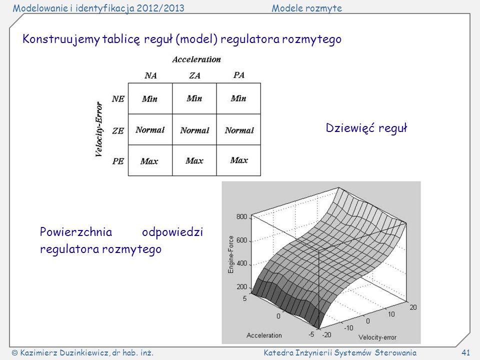 Modelowanie i identyfikacja 2012/2013Modele rozmyte Kazimierz Duzinkiewicz, dr hab. inż.Katedra Inżynierii Systemów Sterowania41 Konstruujemy tablicę
