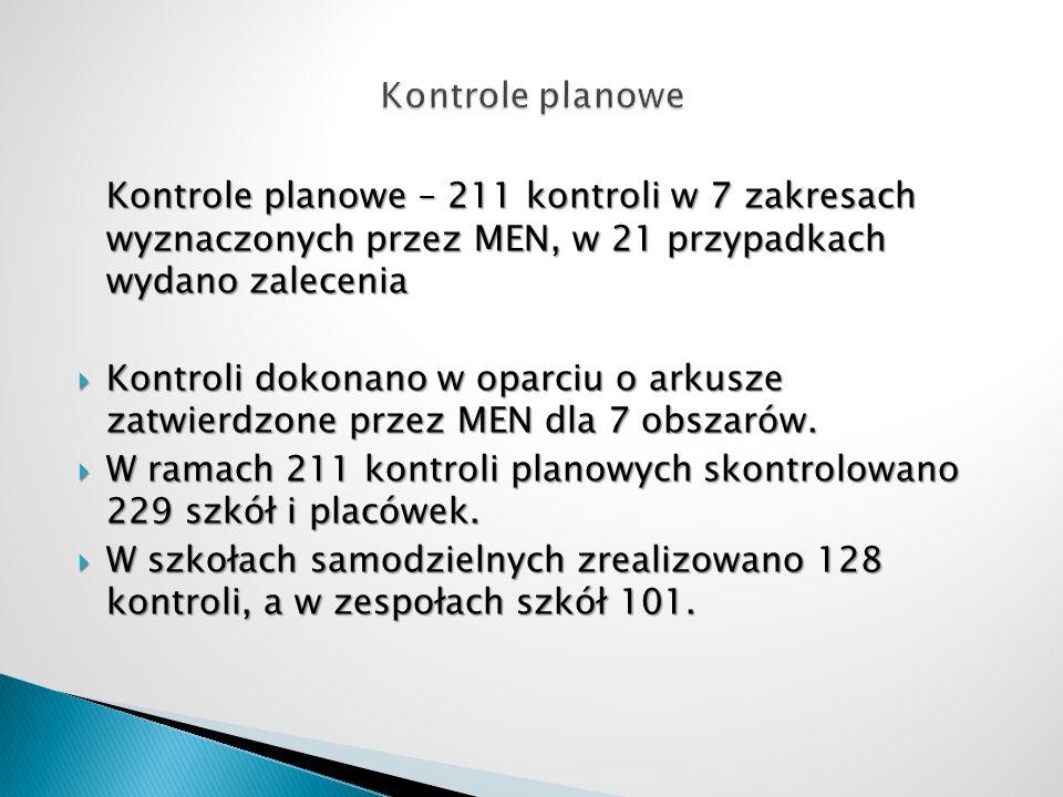 Kontrole planowe – 211 kontroli w 7 zakresach wyznaczonych przez MEN, w 21 przypadkach wydano zalecenia Kontroli dokonano w oparciu o arkusze zatwierd