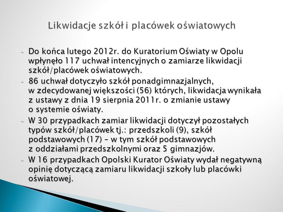 - Do końca lutego 2012r. do Kuratorium Oświaty w Opolu wpłynęło 117 uchwał intencyjnych o zamiarze likwidacji szkół/placówek oświatowych. - 86 uchwał