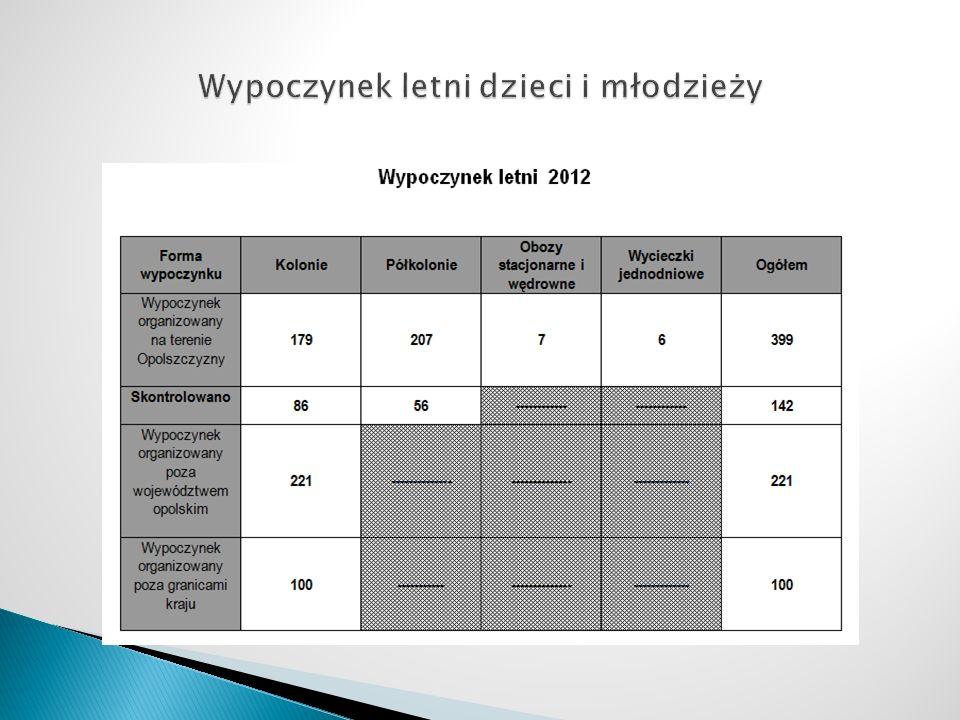 Od 1 stycznia 2012r.do 30 czerwca 2012r.