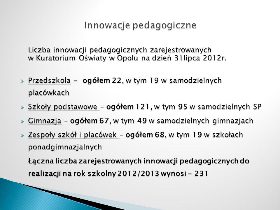 Liczba innowacji pedagogicznych zarejestrowanych w Kuratorium Oświaty w Opolu na dzień 31lipca 2012r. Przedszkola - ogółem 22, w tym 19 w samodzielnyc