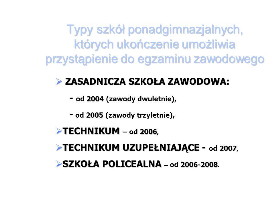 Typy szkół ponadgimnazjalnych, których ukończenie umożliwia przystąpienie do egzaminu zawodowego ZASADNICZA SZKOŁA ZAWODOWA 2004 ZASADNICZA SZKOŁA ZAWODOWA: - od 2004 (zawody dwuletnie), 2005 - od 2005 (zawody trzyletnie), TECHNIKUM 2006 TECHNIKUM – od 2006, TECHNIKUM UZUPEŁNIAJĄCE 2007 TECHNIKUM UZUPEŁNIAJĄCE - od 2007, SZKOŁA POLICEALNA 2006-2008 SZKOŁA POLICEALNA – od 2006-2008.