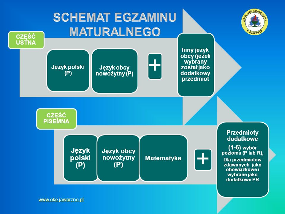 CZĘŚĆ USTNA Język polski (P) Język obcy nowożytny (P) + Inny język obcy (jeżeli wybrany został jako dodatkowy przedmiot CZĘŚĆ PISEMNA Język polski (P)