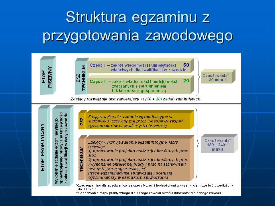 Struktura egzaminu z przygotowania zawodowego
