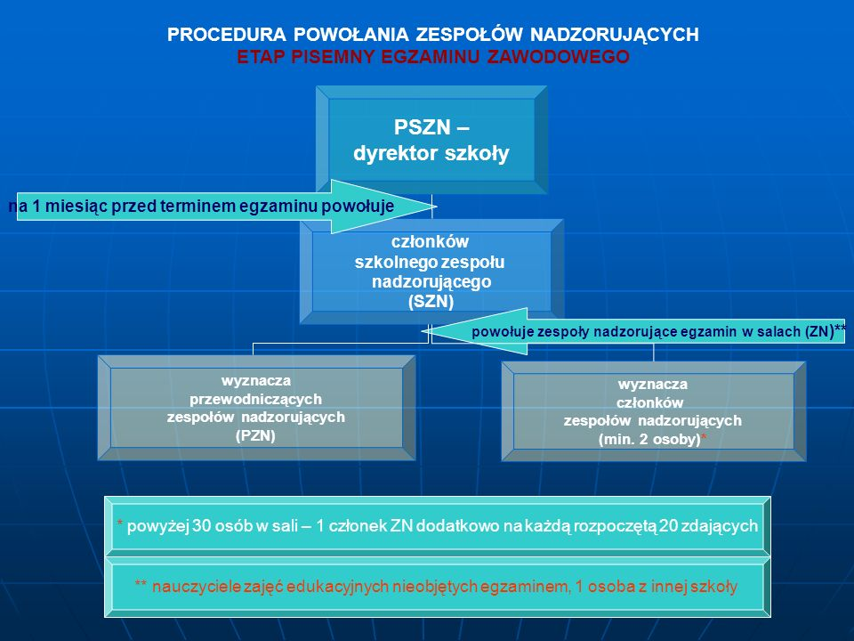 PSZN – dyrektor szkoły członków szkolnego zespołu nadzorującego (SZN) wyznacza członków zespołów nadzorujących (min.