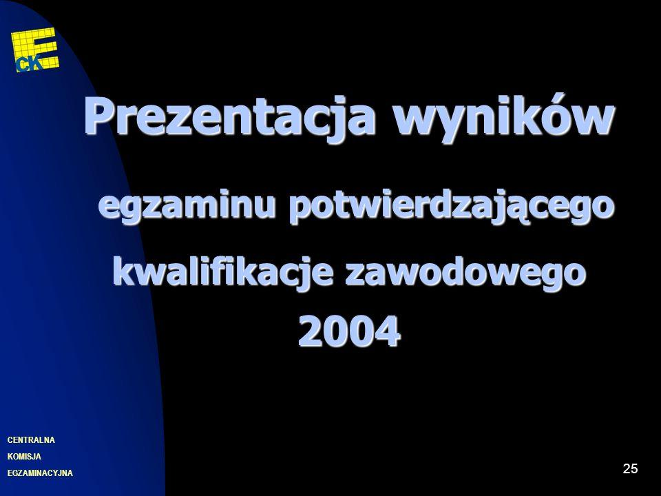 EGZAMINACYJNA CENTRALNA KOMISJA 25 Prezentacja wyników egzaminu potwierdzającego egzaminu potwierdzającego kwalifikacje zawodowego 2004