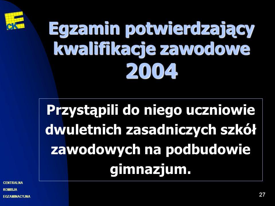 EGZAMINACYJNA CENTRALNA KOMISJA 27 Przystąpili do niego uczniowie dwuletnich zasadniczych szkół zawodowych na podbudowie gimnazjum.