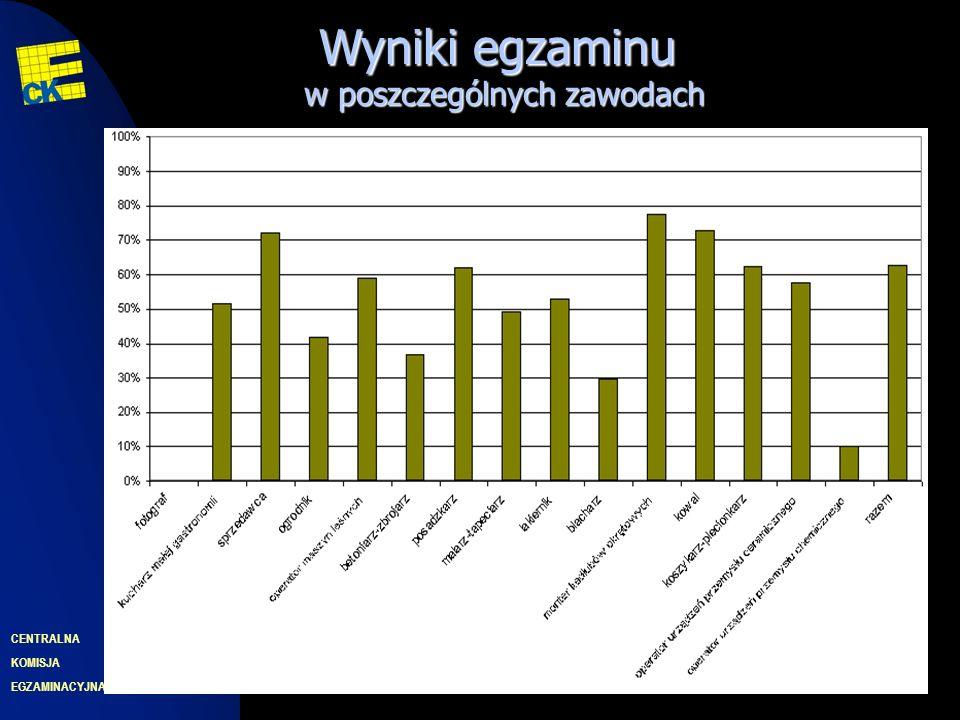 EGZAMINACYJNA CENTRALNA KOMISJA 31 Wyniki egzaminu w poszczególnych zawodach