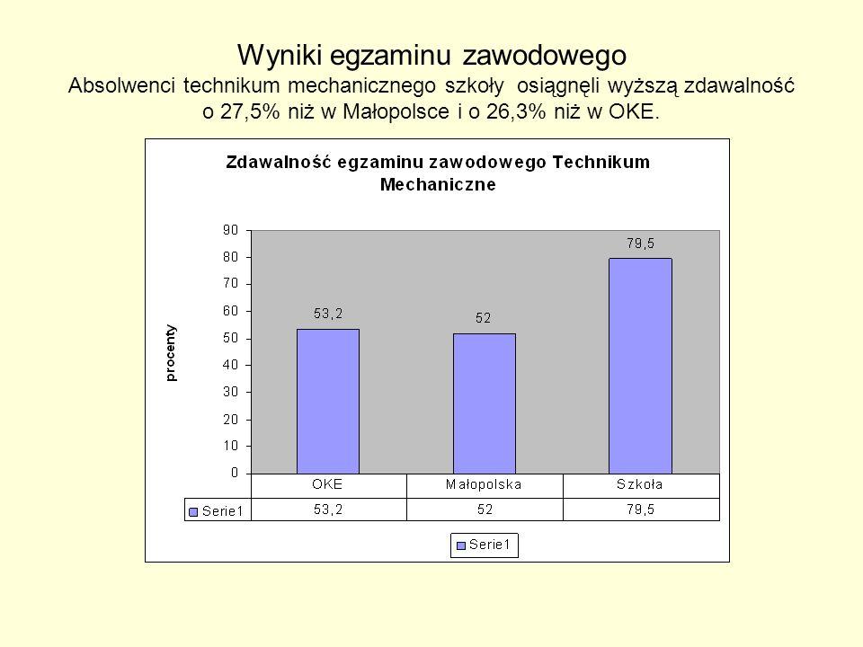 Wyniki egzaminu zawodowego Absolwenci technikum mechanicznego szkoły osiągnęli wyższą zdawalność o 27,5% niż w Małopolsce i o 26,3% niż w OKE.