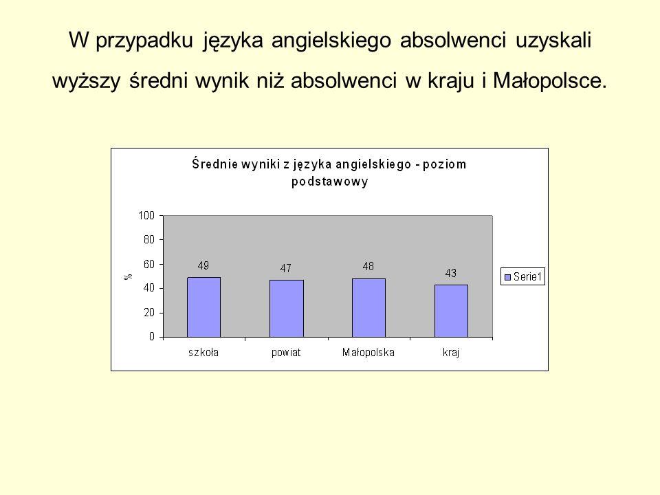 W przypadku języka angielskiego absolwenci uzyskali wyższy średni wynik niż absolwenci w kraju i Małopolsce.