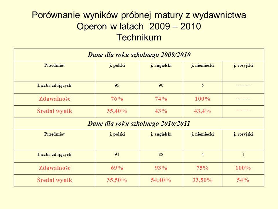 Porównanie wyników próbnej matury z wydawnictwa Operon w latach 2009 – 2010 Technikum Dane dla roku szkolnego 2009/2010 Przedmiotj. polskij. angielski