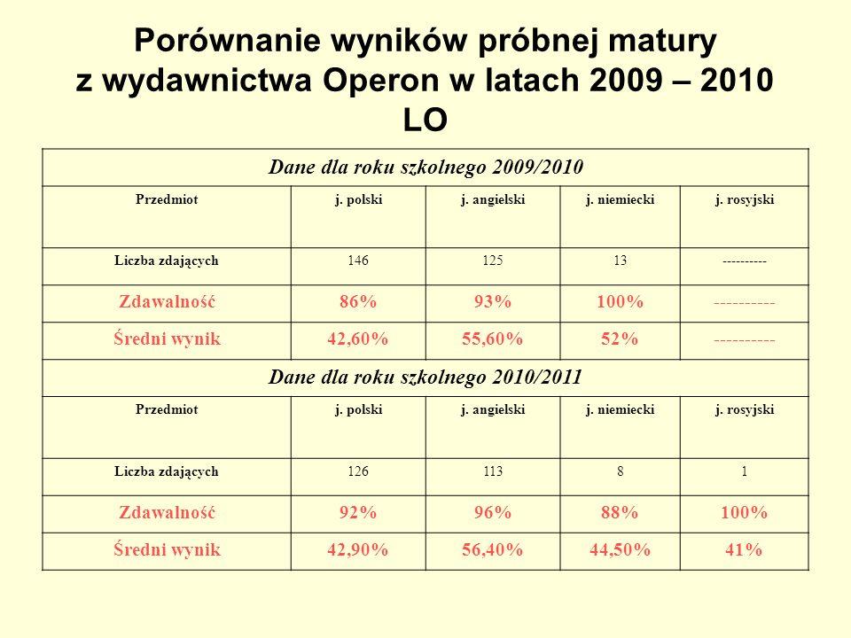 Porównanie wyników próbnej matury z wydawnictwa Operon w latach 2009 – 2010 LO Dane dla roku szkolnego 2009/2010 Przedmiotj. polskij. angielskij. niem