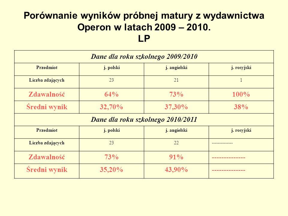 Porównanie wyników próbnej matury z wydawnictwa Operon w latach 2009 – 2010. LP Dane dla roku szkolnego 2009/2010 Przedmiotj. polskij. angielskij. ros